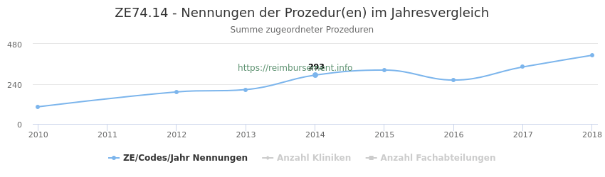 ZE74.14 Nennungen der Prozeduren und Anzahl der einsetzenden Kliniken, Fachabteilungen pro Jahr