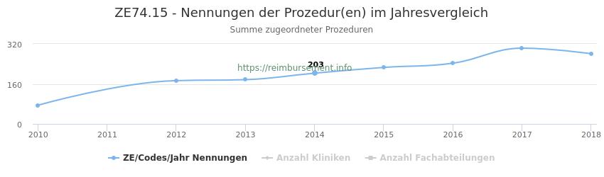ZE74.15 Nennungen der Prozeduren und Anzahl der einsetzenden Kliniken, Fachabteilungen pro Jahr