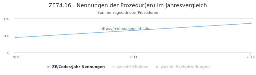 ZE74.16 Nennungen der Prozeduren und Anzahl der einsetzenden Kliniken, Fachabteilungen pro Jahr