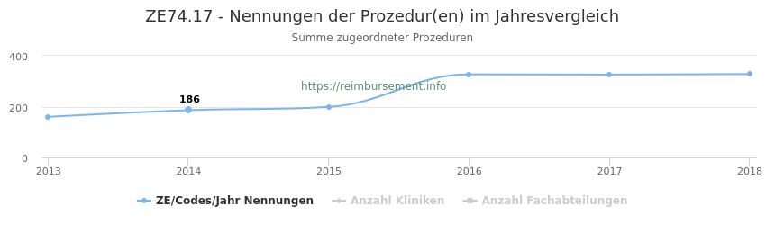 ZE74.17 Nennungen der Prozeduren und Anzahl der einsetzenden Kliniken, Fachabteilungen pro Jahr