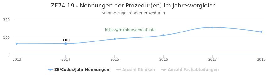 ZE74.19 Nennungen der Prozeduren und Anzahl der einsetzenden Kliniken, Fachabteilungen pro Jahr