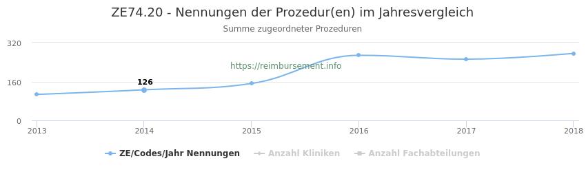 ZE74.20 Nennungen der Prozeduren und Anzahl der einsetzenden Kliniken, Fachabteilungen pro Jahr