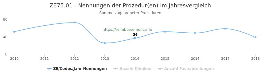 ZE75.01 Nennungen der Prozeduren und Anzahl der einsetzenden Kliniken, Fachabteilungen pro Jahr
