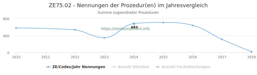 ZE75.02 Nennungen der Prozeduren und Anzahl der einsetzenden Kliniken, Fachabteilungen pro Jahr