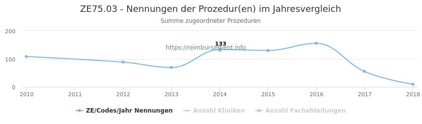 ZE75.03 Nennungen der Prozeduren und Anzahl der einsetzenden Kliniken, Fachabteilungen pro Jahr