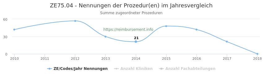 ZE75.04 Nennungen der Prozeduren und Anzahl der einsetzenden Kliniken, Fachabteilungen pro Jahr