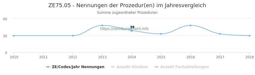ZE75.05 Nennungen der Prozeduren und Anzahl der einsetzenden Kliniken, Fachabteilungen pro Jahr