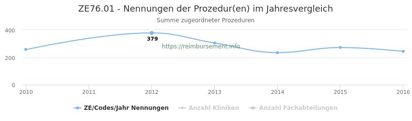 ZE76.01 Nennungen der Prozeduren und Anzahl der einsetzenden Kliniken, Fachabteilungen pro Jahr