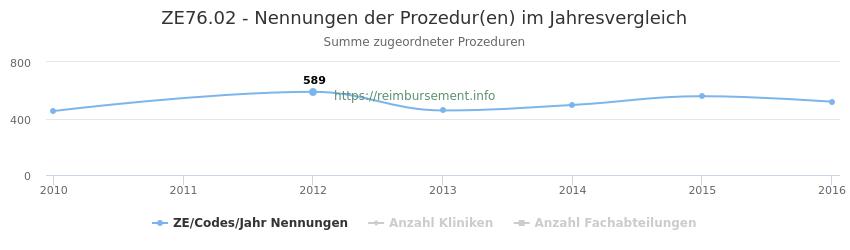 ZE76.02 Nennungen der Prozeduren und Anzahl der einsetzenden Kliniken, Fachabteilungen pro Jahr