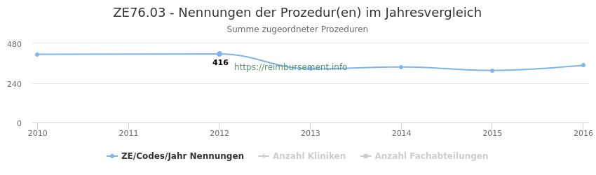 ZE76.03 Nennungen der Prozeduren und Anzahl der einsetzenden Kliniken, Fachabteilungen pro Jahr