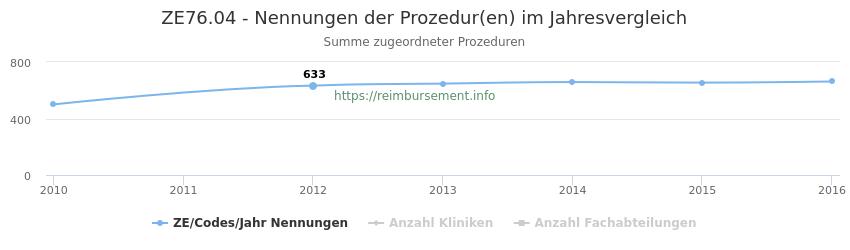 ZE76.04 Nennungen der Prozeduren und Anzahl der einsetzenden Kliniken, Fachabteilungen pro Jahr