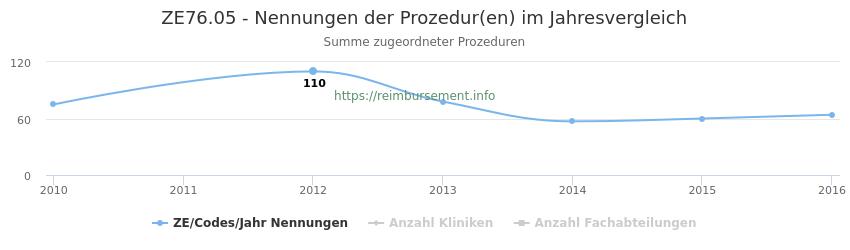 ZE76.05 Nennungen der Prozeduren und Anzahl der einsetzenden Kliniken, Fachabteilungen pro Jahr