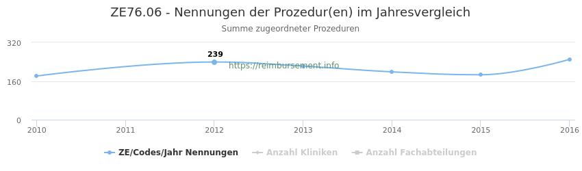 ZE76.06 Nennungen der Prozeduren und Anzahl der einsetzenden Kliniken, Fachabteilungen pro Jahr