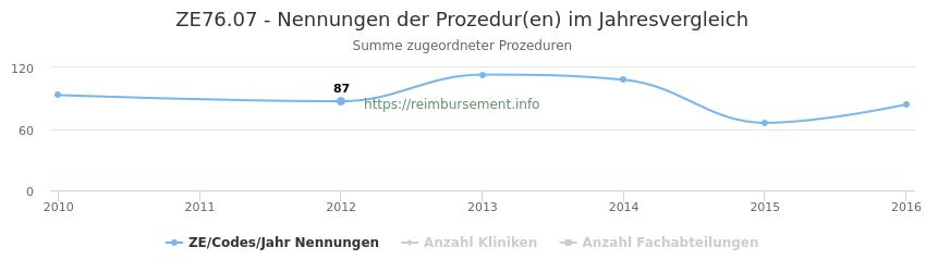 ZE76.07 Nennungen der Prozeduren und Anzahl der einsetzenden Kliniken, Fachabteilungen pro Jahr