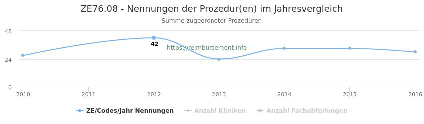 ZE76.08 Nennungen der Prozeduren und Anzahl der einsetzenden Kliniken, Fachabteilungen pro Jahr