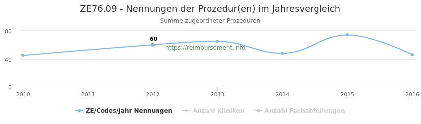 ZE76.09 Nennungen der Prozeduren und Anzahl der einsetzenden Kliniken, Fachabteilungen pro Jahr