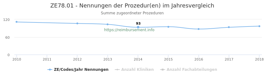 ZE78.01 Nennungen der Prozeduren und Anzahl der einsetzenden Kliniken, Fachabteilungen pro Jahr