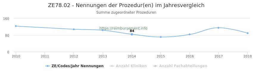 ZE78.02 Nennungen der Prozeduren und Anzahl der einsetzenden Kliniken, Fachabteilungen pro Jahr