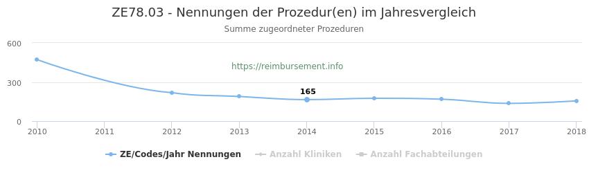 ZE78.03 Nennungen der Prozeduren und Anzahl der einsetzenden Kliniken, Fachabteilungen pro Jahr