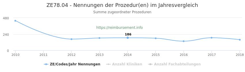 ZE78.04 Nennungen der Prozeduren und Anzahl der einsetzenden Kliniken, Fachabteilungen pro Jahr
