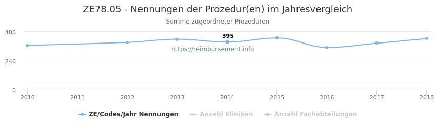 ZE78.05 Nennungen der Prozeduren und Anzahl der einsetzenden Kliniken, Fachabteilungen pro Jahr