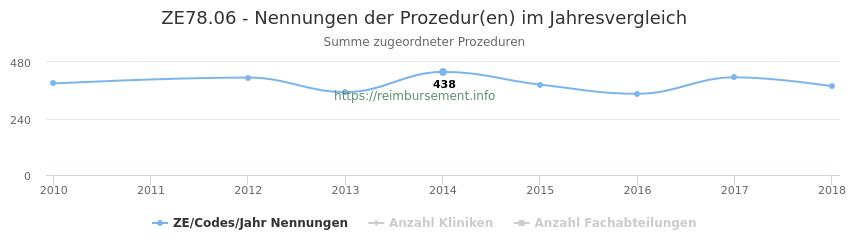 ZE78.06 Nennungen der Prozeduren und Anzahl der einsetzenden Kliniken, Fachabteilungen pro Jahr