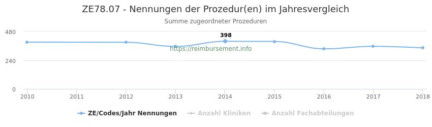 ZE78.07 Nennungen der Prozeduren und Anzahl der einsetzenden Kliniken, Fachabteilungen pro Jahr