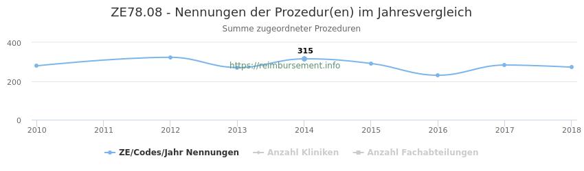 ZE78.08 Nennungen der Prozeduren und Anzahl der einsetzenden Kliniken, Fachabteilungen pro Jahr