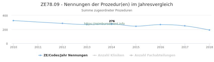 ZE78.09 Nennungen der Prozeduren und Anzahl der einsetzenden Kliniken, Fachabteilungen pro Jahr