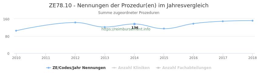 ZE78.10 Nennungen der Prozeduren und Anzahl der einsetzenden Kliniken, Fachabteilungen pro Jahr