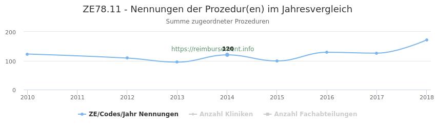 ZE78.11 Nennungen der Prozeduren und Anzahl der einsetzenden Kliniken, Fachabteilungen pro Jahr