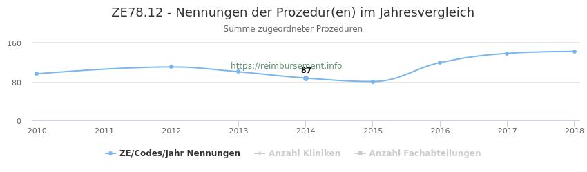 ZE78.12 Nennungen der Prozeduren und Anzahl der einsetzenden Kliniken, Fachabteilungen pro Jahr
