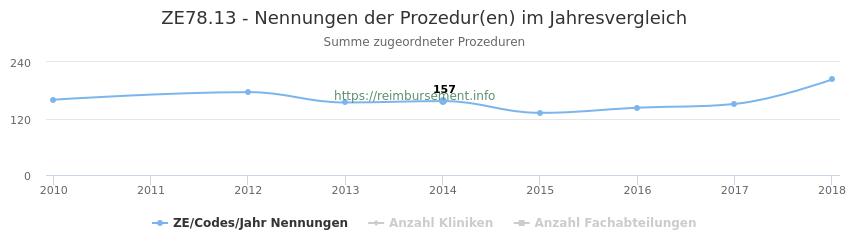 ZE78.13 Nennungen der Prozeduren und Anzahl der einsetzenden Kliniken, Fachabteilungen pro Jahr