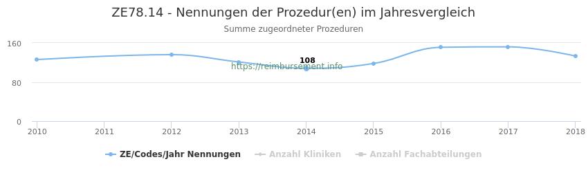 ZE78.14 Nennungen der Prozeduren und Anzahl der einsetzenden Kliniken, Fachabteilungen pro Jahr