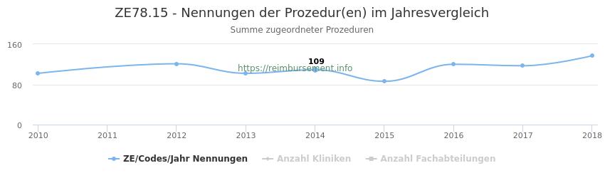 ZE78.15 Nennungen der Prozeduren und Anzahl der einsetzenden Kliniken, Fachabteilungen pro Jahr