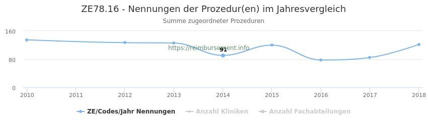 ZE78.16 Nennungen der Prozeduren und Anzahl der einsetzenden Kliniken, Fachabteilungen pro Jahr