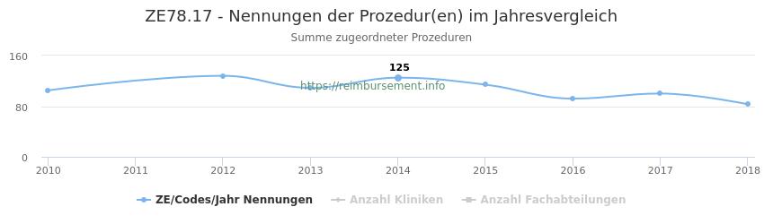 ZE78.17 Nennungen der Prozeduren und Anzahl der einsetzenden Kliniken, Fachabteilungen pro Jahr