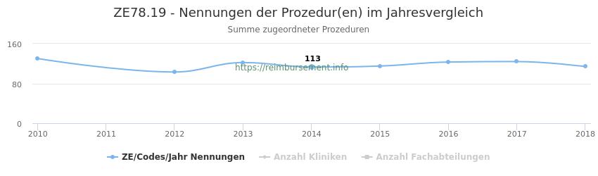 ZE78.19 Nennungen der Prozeduren und Anzahl der einsetzenden Kliniken, Fachabteilungen pro Jahr