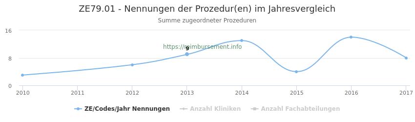 ZE79.01 Nennungen der Prozeduren und Anzahl der einsetzenden Kliniken, Fachabteilungen pro Jahr