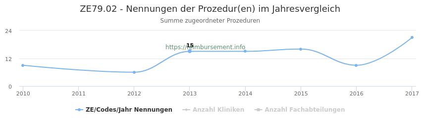 ZE79.02 Nennungen der Prozeduren und Anzahl der einsetzenden Kliniken, Fachabteilungen pro Jahr