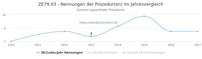 ZE79.03 Nennungen der Prozeduren und Anzahl der einsetzenden Kliniken, Fachabteilungen pro Jahr