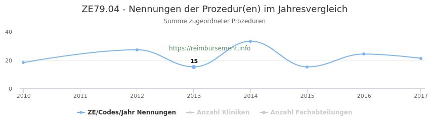 ZE79.04 Nennungen der Prozeduren und Anzahl der einsetzenden Kliniken, Fachabteilungen pro Jahr