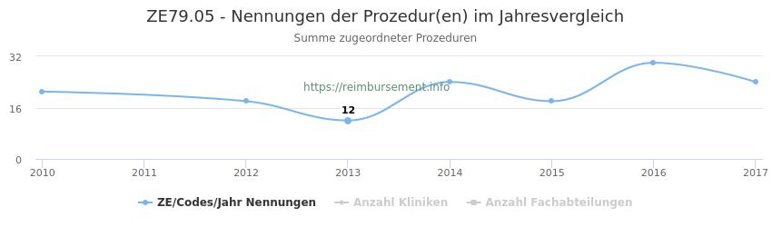 ZE79.05 Nennungen der Prozeduren und Anzahl der einsetzenden Kliniken, Fachabteilungen pro Jahr