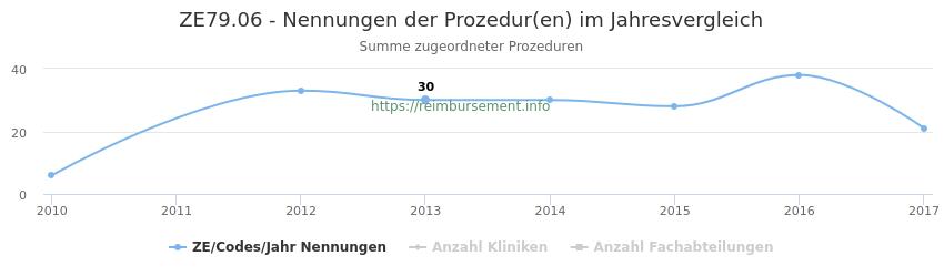 ZE79.06 Nennungen der Prozeduren und Anzahl der einsetzenden Kliniken, Fachabteilungen pro Jahr
