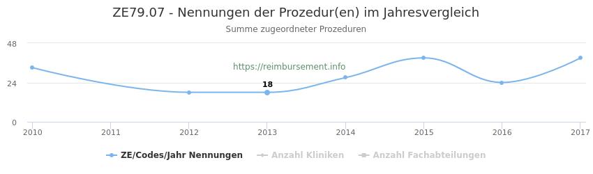 ZE79.07 Nennungen der Prozeduren und Anzahl der einsetzenden Kliniken, Fachabteilungen pro Jahr