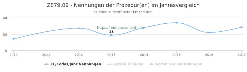 ZE79.09 Nennungen der Prozeduren und Anzahl der einsetzenden Kliniken, Fachabteilungen pro Jahr