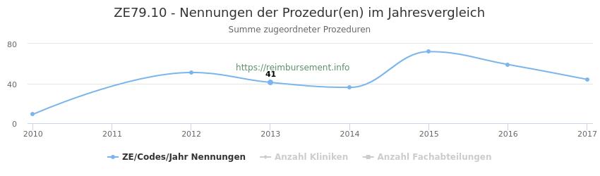 ZE79.10 Nennungen der Prozeduren und Anzahl der einsetzenden Kliniken, Fachabteilungen pro Jahr