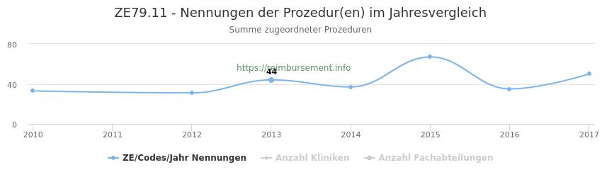 ZE79.11 Nennungen der Prozeduren und Anzahl der einsetzenden Kliniken, Fachabteilungen pro Jahr