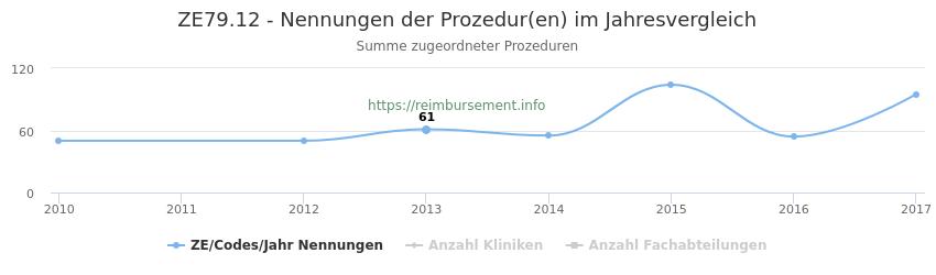 ZE79.12 Nennungen der Prozeduren und Anzahl der einsetzenden Kliniken, Fachabteilungen pro Jahr