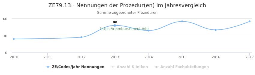 ZE79.13 Nennungen der Prozeduren und Anzahl der einsetzenden Kliniken, Fachabteilungen pro Jahr